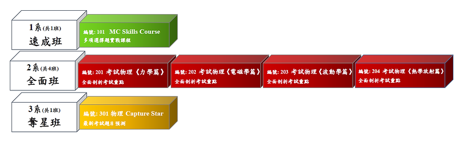 easystar課程總覽version333333.png
