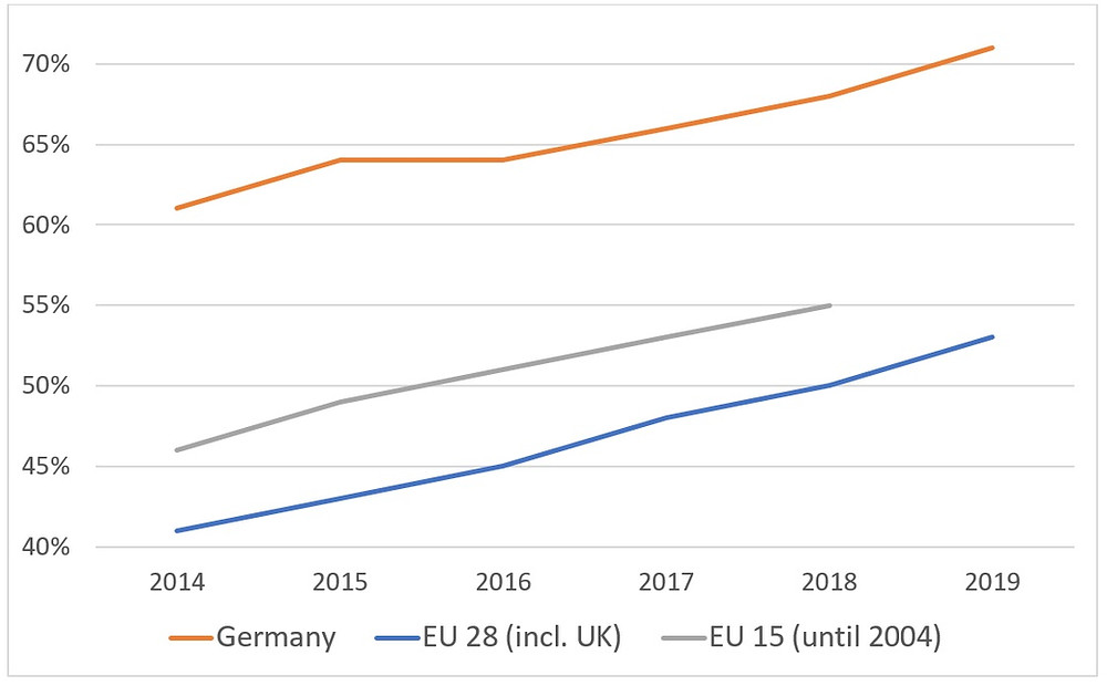 Percentage of Germans who purchased online in the previous 3 months