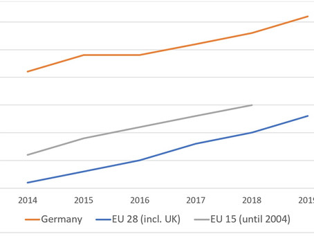 Statistics About the E-Commerce Market in Germany