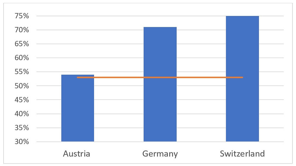 Percentage of people who bought in the previous 3 months online in the German-speaking countries