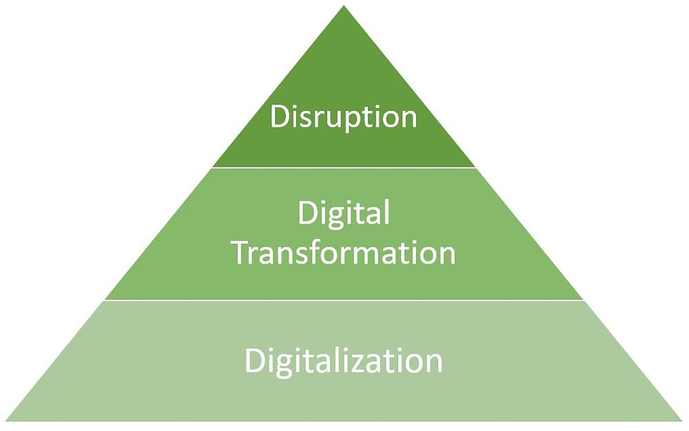 Digital transformation vs. digital disruption