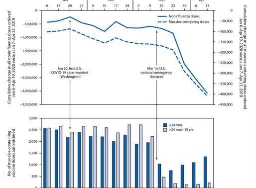 COVID-19 and Declining Childhood Vaccination Rates: How SBHCs Can Help