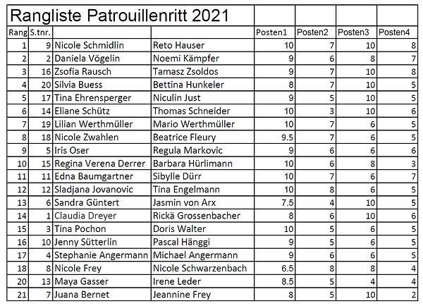 Rangliste Patrouillenritt 2021.jpg