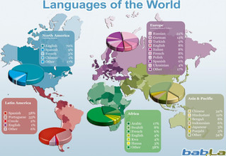 Which languages for my child?