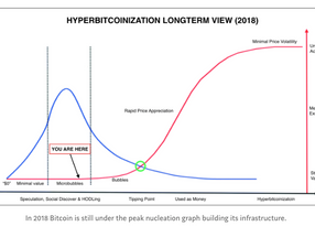 Hypercoinization - Are we in bubble territory or did it just burst?