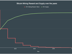 19H, 38M and 42S until the 3rd Bitcoin Halving Event - What is this all about?