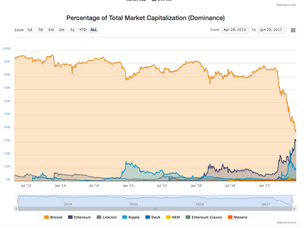 Is the Flippening Happening?