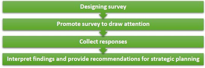 Staff Opinion Survey, Customer Satisfction Survey