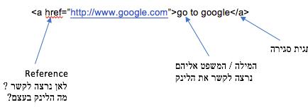 HTML - Baby Steps