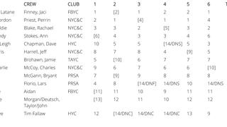 2010 Nationals Report