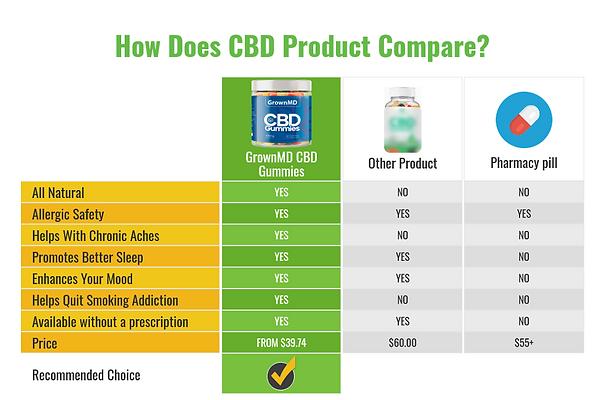 GrownMD CBD Gummies Compare