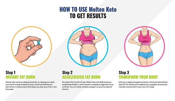 How To Use Molten Keto Garcinia