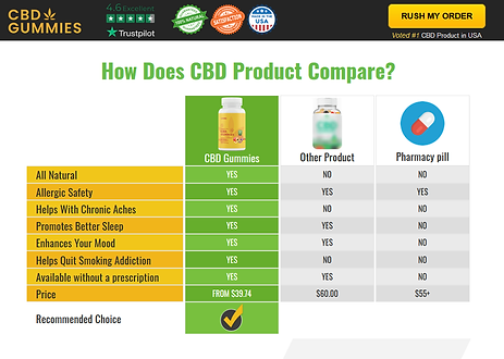 UNBS CBD Gummies Product Compare