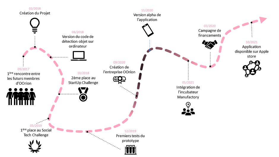 parcours d'Oorion depuis 2017 jusqu'à 2021