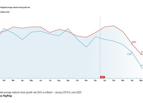 Impact of Covid-19 pandemic reflected in latest Payprop Rental Index