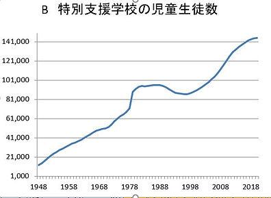 特別支援学校の児童生徒数.JPG