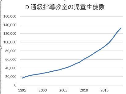 通級指導教室の児童生徒数.JPG