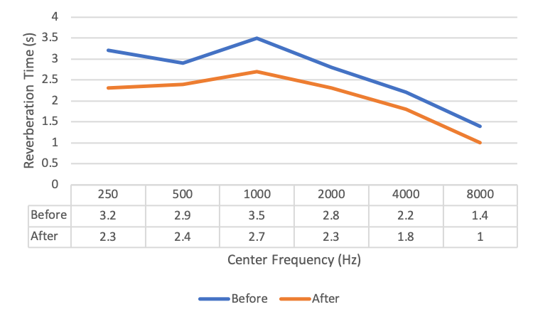 Reverberation time comparison