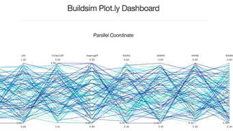 BuildSim Learn - Machine learning empowers design