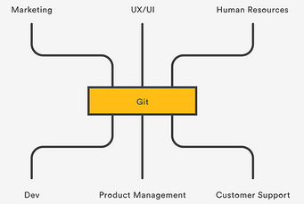 BEM Best Practice--GIT And Building Energy Modeling (Part 2)