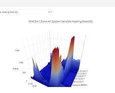 hourly performance-surface plot