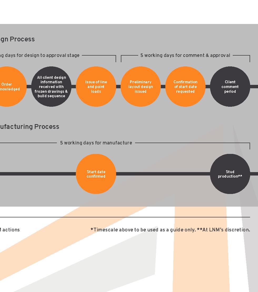 Key Processes.tiff