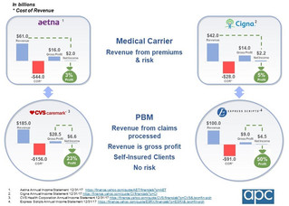 If you are wondering why medical carriers want to merge with large PBMs, take a look at the financia