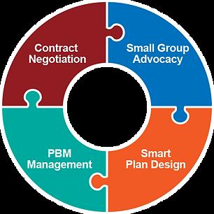 APC Service Model.png