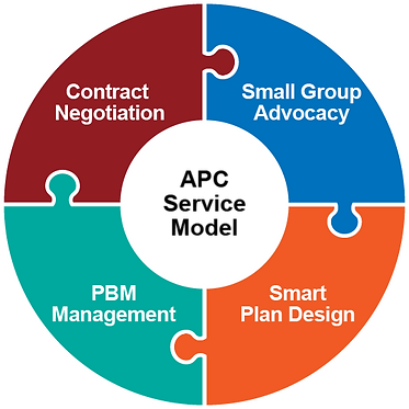 APC Rx Benefit Consulting and PBM Management Service Model