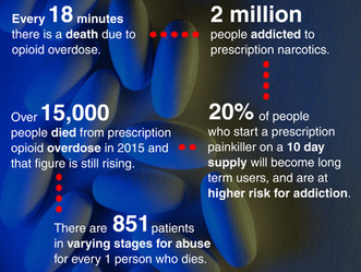 What is your PBM doing to help limit people's access to opioid medication?