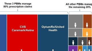 Does your current PBM value your Rx spend?