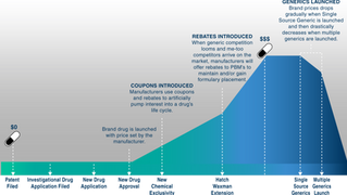 How a pharma patent's lifecycle impact a Rx plan's drug spend