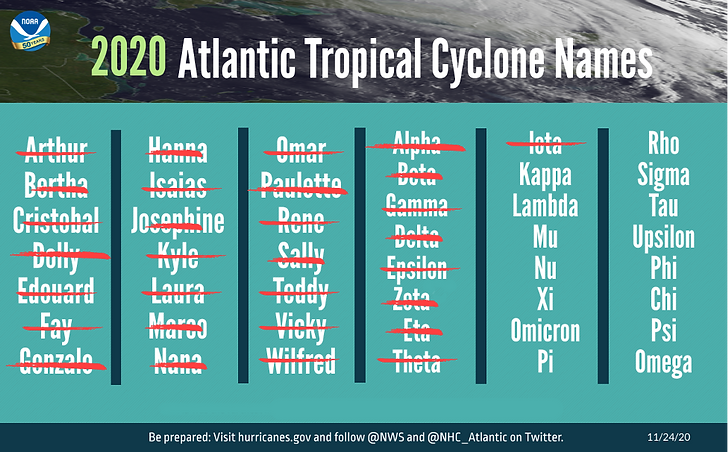 Hurrican Names.png