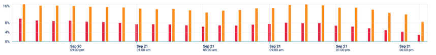 App Performance Graphs app logs Per week .png