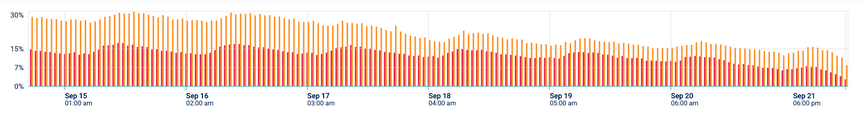 App Performance Monitoring Graph mobile logs Per Day .png