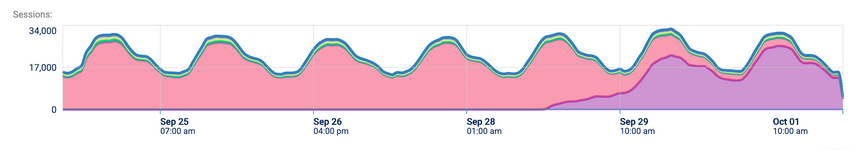 App Monitor Overview: graph user app iOS log or Android log sessions monthly.png