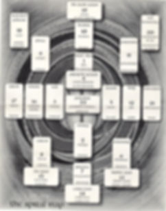 Spiral Tarot Spread Map .jpg