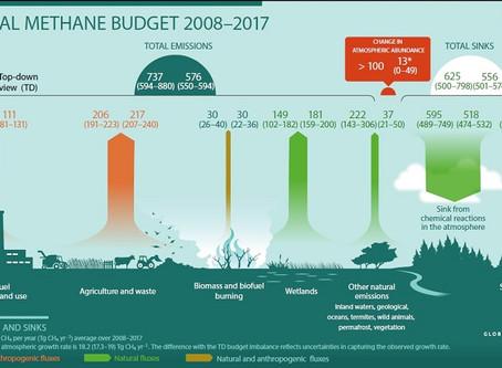 Выбросов метана намного больше, чем его естественное поглощение