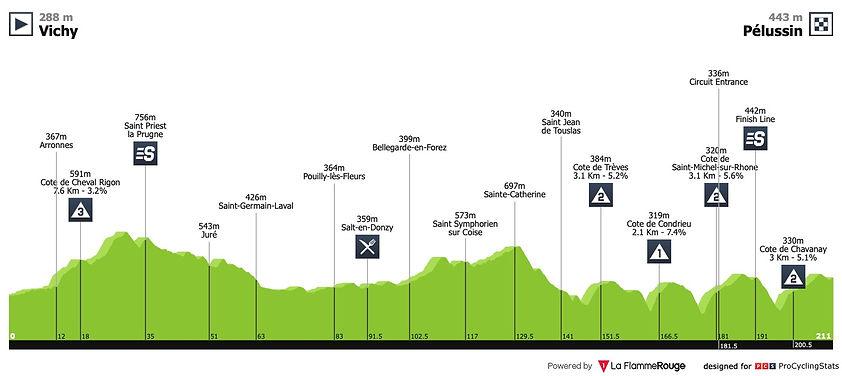 paris-nice-2019-stage-4-map-n2-3bf36f58d