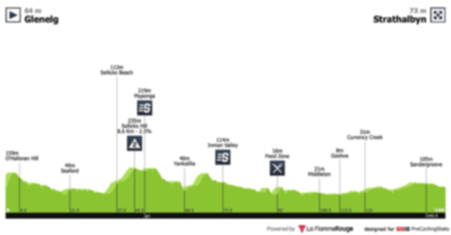 tour-down-under-2019-stage-5-profile.jpg