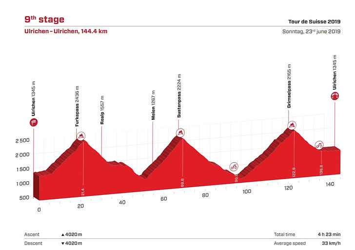 suiza etapa 9.jpg