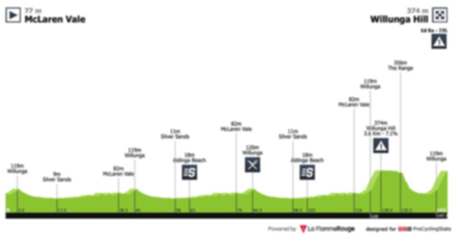 tour-down-under-2019-stage-6-profile.jpg