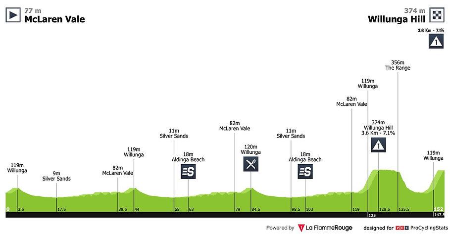 tour-down-under-2019-stage-6-profile.jpg