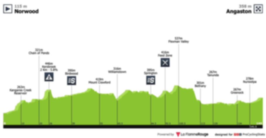 tour-down-under-2019-stage-2-profile.jpg