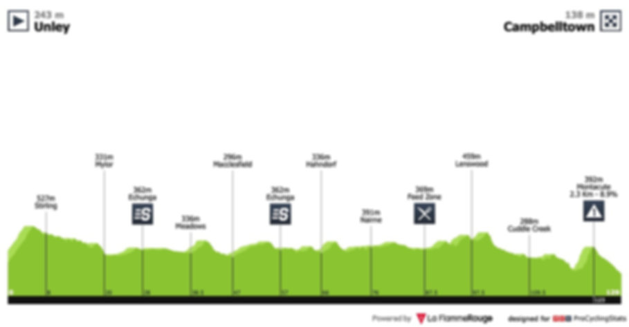 tour-down-under-2019-stage-4-profile.jpg