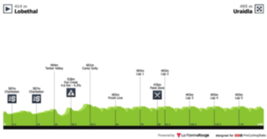 tour-down-under-2019-stage-3-profile.jpg