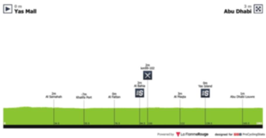uae-tour-2019-stage-2-profile-6eea718853