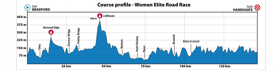 women elite road.jpg
