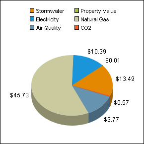 overallbenefitsMA230Single family residential_6500.png