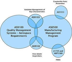 AS6500 relationship to AS9100 and other standards